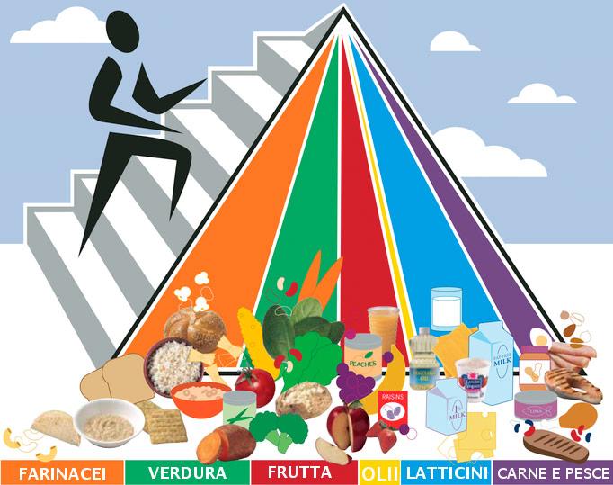Piramide Alimentare Dieta tipo per il periodo di carico