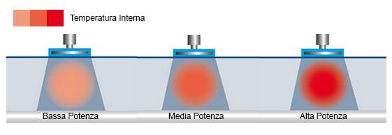 Funzionamento della Tecar® in modalità Capacitiva
